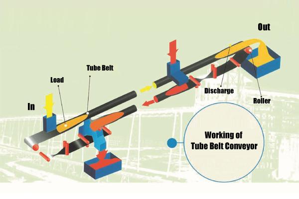 tube-belt-conveyor-working